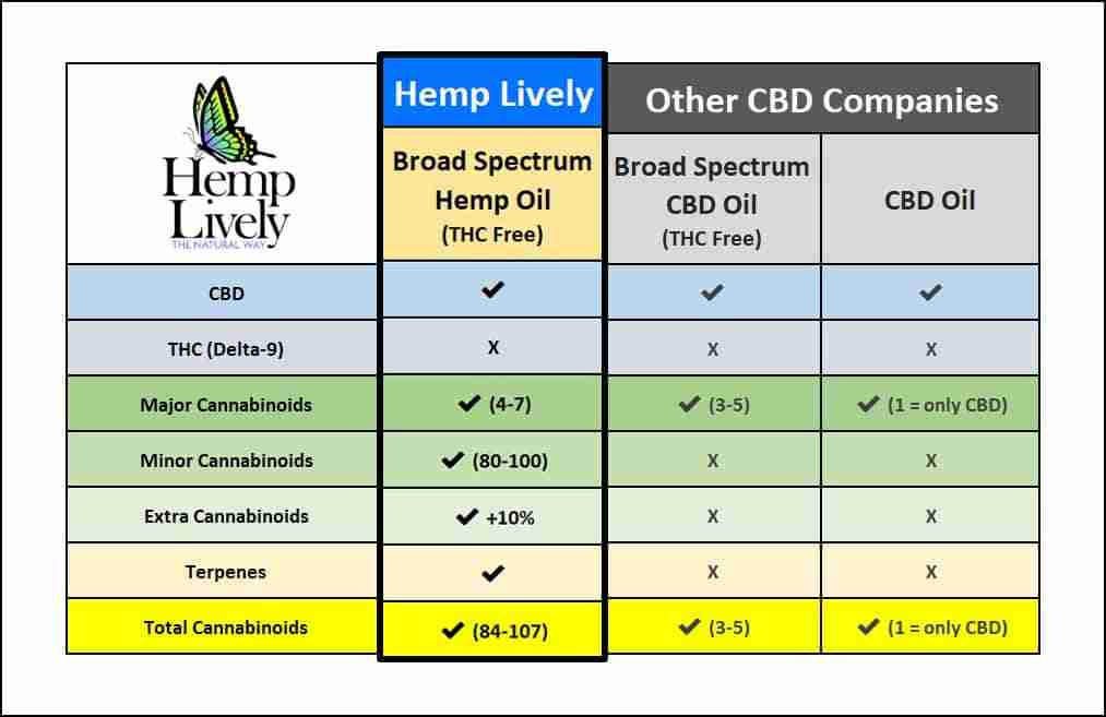3D CBD Product Comparison Chart Broad Spectrum THC Free Hemp Oil 1013x657 2