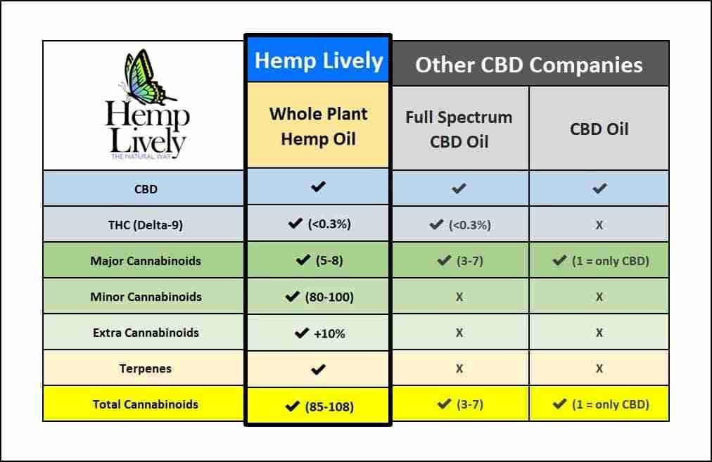 3D CBD Product Comparison Chart Whole Plant Hemp Oil 1012x657 1