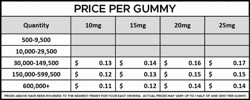 Bulk CBD Isolate Gummies Per Gummy Pricing