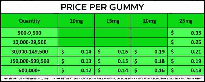 Bulk Delta 8 THC Gummies Per Gummy Pricing