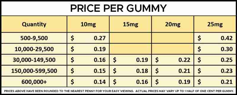 Bulk Full Spectrum CBD Gummies Per Gummy Pricing