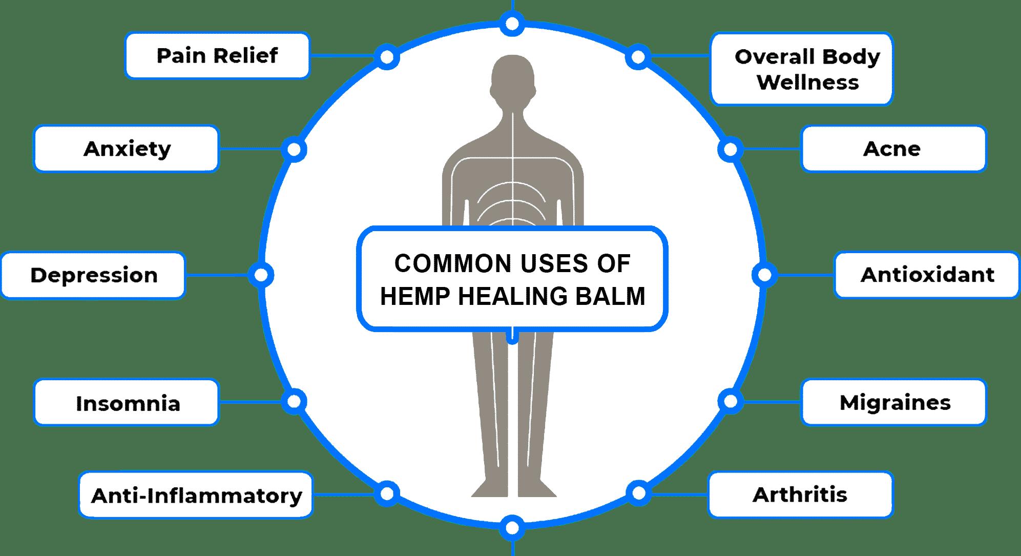 COMMON USES OF HEMP HEALING BALM