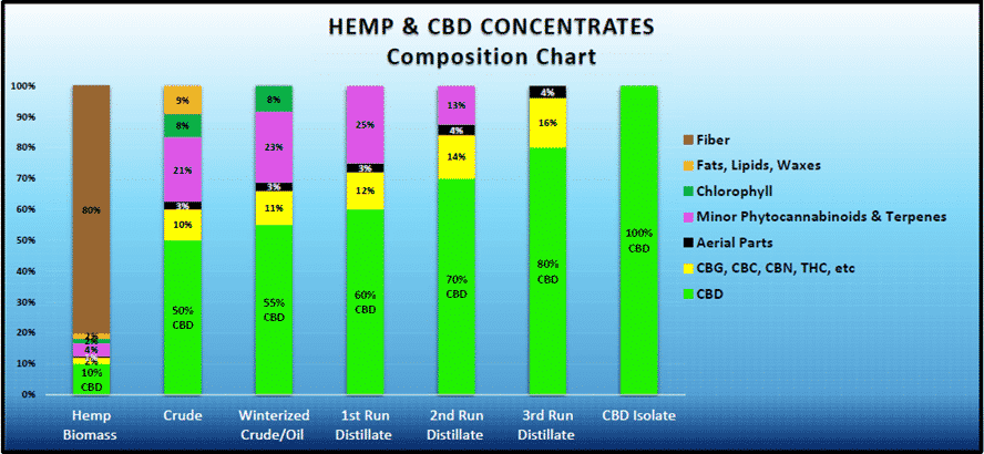 Hemp and CBD Concentrates Composition Chart